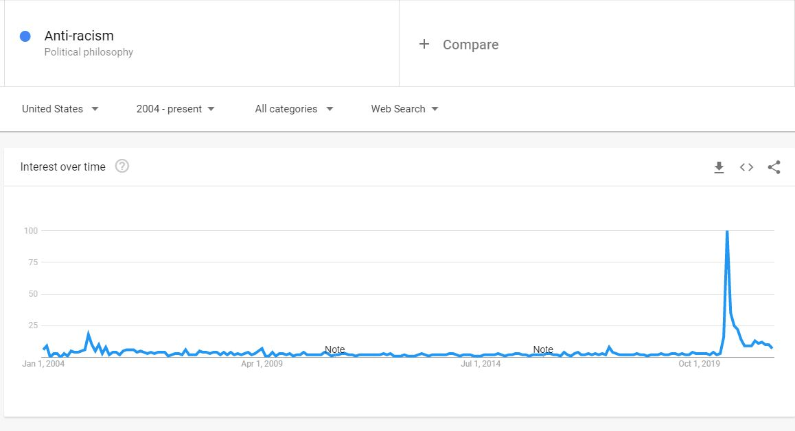 Line graph showing Google search results for anti-racism from January 1, 2004 to July 19, 2021. The graph shows a significant spike in searches for the word in June 2020.