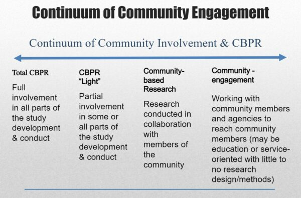 The continuum of community engagement ranges from total CBPR on the left end of the spectrum to community engagement on the right end of the spectrum. Total CBPR is full involvement in all parts of the study development and conduct. CBPR light is partial involvement in some or all parts of the study development and conduct. Community based research is research conducted in collaboration with members of the community. And community engagement is working with community members and agencies to reach community members.